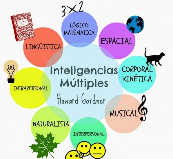 Test de inteligencias multiples gratuito