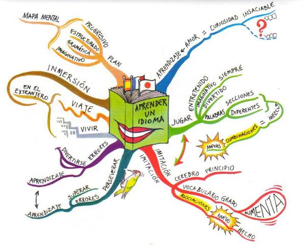 Técnicas de estudio Parte (II) – Los Mapas Mentales