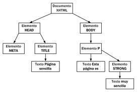 Como hacer un esquema