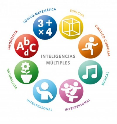 CHARLA de INTELIGENCIAS MÚLTIPLES